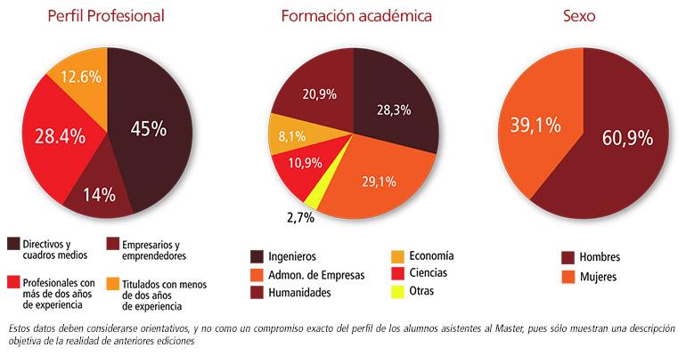 perfil alumnos master