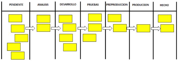 Crear tableros Kanban para organizar y planificar todas las tareas importantes en una empresa, es un método de organización que aprenderás en el Master MBA de Malaga