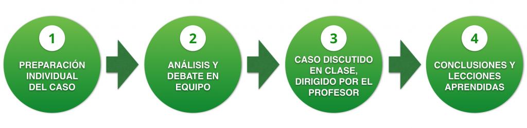 metodo_caso