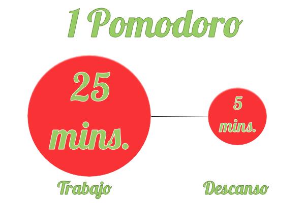 Técnica Pomodoro para trabajo Home Based