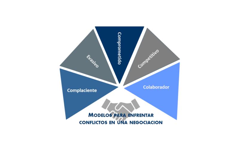 Modelos para enfrentar conflictos en una negociación