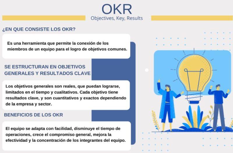 En qué consiste el sistema OKR para la mejora del rendimiento de un equipo de trabajo