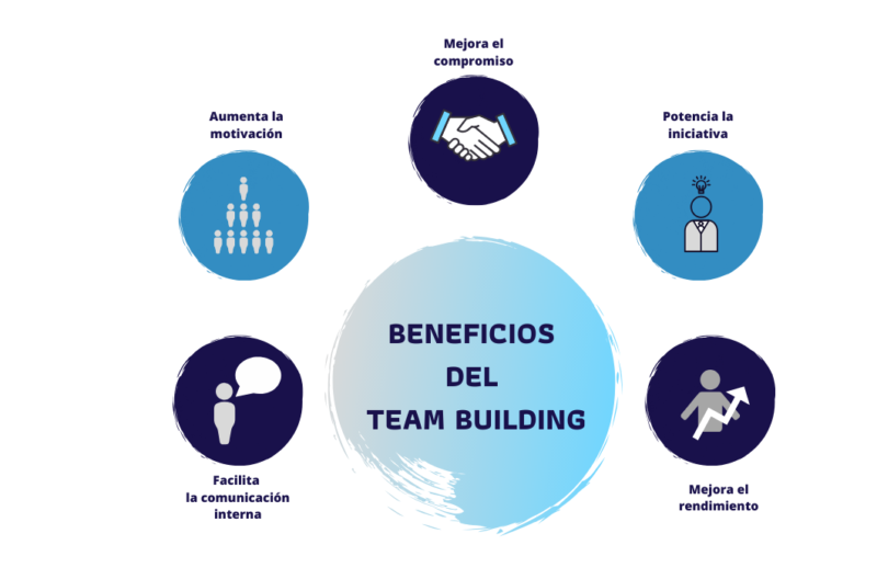 Beneficios del Team Building