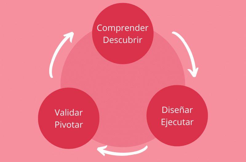 Infografía - Modelo de aplicación Lean Startup