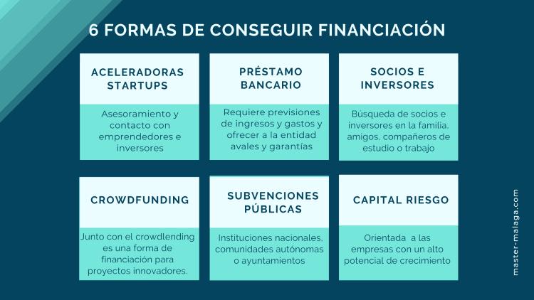 Infografía Formas de Conseguir financiación para empresas