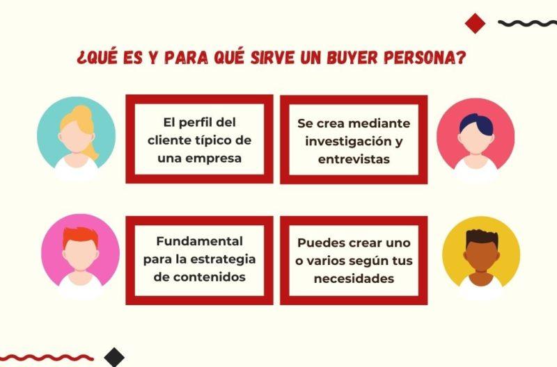 Infografía - Qué es un Buyer Persona